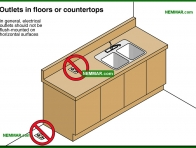 0623-co Outlets in floors or countertops - Lights and Outlets and Switches and Junction Boxes - The Distribution System - Electrical