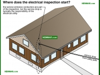 0500-co Where does the electrical inspection start - The Basics Of Electricity - Service Drop and Service Entrance - Electrical