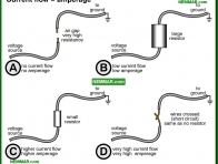 0504-co Current flow equals amperage - The Basics Of Electricity - Service Drop and Service Entrance - Electrical