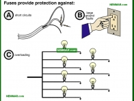 0510-co Fuses provide protection against - The Basics Of Electricity - Service Drop and Service Entrance - Electrical