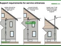 0525-co Support requirements for service entrances - Service Entrance Wires - Service Drop and Service Entrance - Electrical