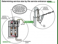 0530-co Determining service size by the service entrance wires - Service Size - Service Drop and Service Entrance - Electrical