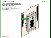 0541-co Panel mounting - Service Boxes - Service Box and Grounding and Panels - Electrical