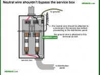 0544-co Neutral wires should not by pass the service box - Service Boxes - Service Box and Grounding and Panels - Electrical