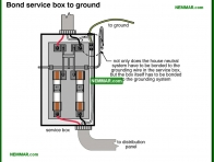0555-co Bond service box to ground - System Grounding - Service Box and Grounding and Panels - Electrical