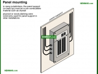 0568-co Panel mounting - Distribution Panels - Service Box and Grounding and Panels - Electrical