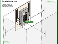 0570-co Panel clearances - Distribution Panels - Service Box and Grounding and Panels - Electrical