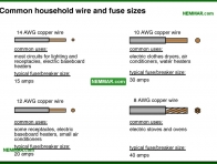 0587-co Common household wire and fuse sizes - Branch Circuit Wiring Distribution Wiring - The Distribution System - Electrical