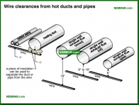 0596-co Wire clearances from hot ducts and pipes - Branch Circuit Wiring Distribution Wiring - The Distribution System - Electrical