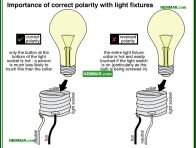 0614-co Importance of correct polarity with light fixtures - Lights Outlets Switches Junction Boxes - Electrical