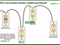 0617-co GFIs can protect ordinary outlets downstream - Lights Outlets Switches Junction Boxes - The Distribution System - Electrical