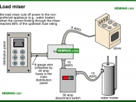 0619-co Load miser - Lights and Outlets and Switches and Junction Boxes - The Distribution System - Electrical