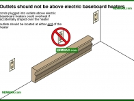 0622-co Outlets should not be above electric baseboard heaters - Lights Outlets Switches Junction Boxes - Electrical