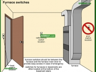 0626-co Furnace switches - Lights and Outlets and Switches and Junction Boxes - The Distribution System - Electrical
