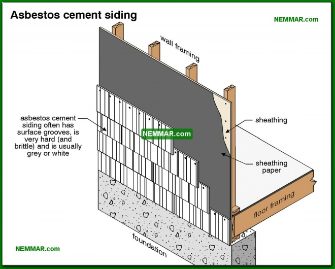 1816-co Asbestos cement siding - Other Sidings and Issues - Exterior Cladding - Exterior
