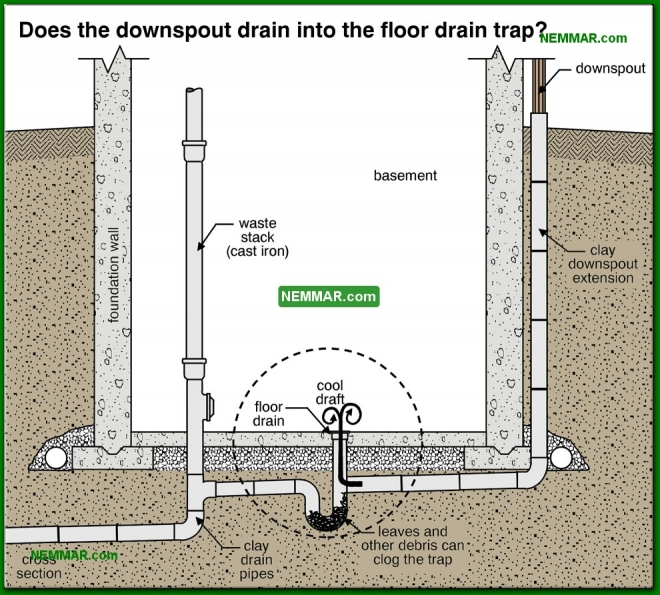 1926-co Does the downspout drain into the floor drain trap - Gutters and Downspouts - Surface Water Control and Landscaping - Exterior