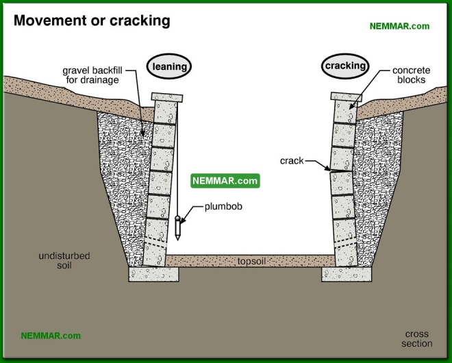 1951-co Movement or cracking - Retaining Walls - Surface Water Control and Landscaping - Exterior