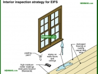 1789-co Interior inspection strategy for EIFS - Stucco - Exterior Cladding - Exterior