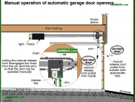 1882-co Manual operation of automatic garage door openers - Garages and Carports - Exterior Structures - Exterior