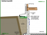 1901-co Settled backfill - Lot Grading - Surface Water Control and Landscaping - Exterior