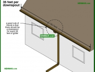 1922-co 35 feet per downspout - Gutters and Downspouts - Surface Water Control and Landscaping - Exterior