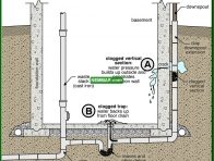 1925-co Downspouts discharge into floor drain - Gutters and Downspouts - Surface Water Control and Landscaping - Exterior