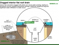 1932-co Clogged interior flat roof drain - Gutters and Downspouts - Surface Water Control and Landscaping - Exterior