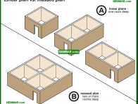 1700-co Linear plan versus massed plan - Building Shapes and Details - Architectural Styles - Exterior