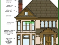 1733-co Additional Queen Anne details - Specific House Styles - Architectural Styles - Exterior