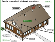 1744-co Exterior inspection includes other systems - Introduction - Exterior Cladding - Exterior