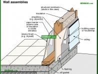 1745-co Wall assemblies - Wall Surfaces - General - Exterior Cladding - Exterior