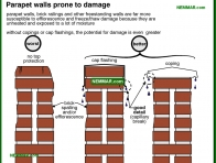 1754-co Parapet walls prone to damage - Masonry - Exterior Cladding - Exterior