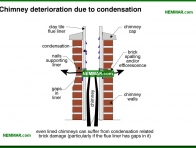 1755-co Chimney deterioration due to condensation - Masonry - Exterior Cladding - Exterior