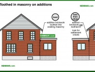 1760-co Toothed in masonry on additions - Masonry - Exterior Cladding - Exterior