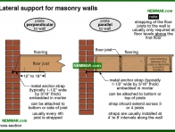 1766-co Lateral support for masonry walls - Masonry - Exterior Cladding - Exterior