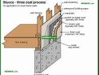 1768-co Stucco - three coat process - Stucco - Exterior Cladding - Exterior