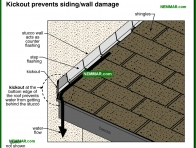 1776-co Kickout prevents stucco damage - Stucco - Exterior Cladding - Exterior