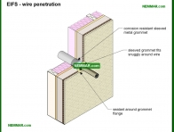1781-co EIFS - wire penetration - Stucco - Exterior Cladding - Exterior