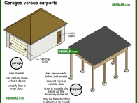 1839-co Garages versus carports - Introduction - Exterior Structures - Exterior