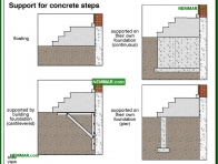 1841-co Support for concrete steps - Porches and Decks and Balconies - Exterior Structures - Exterior
