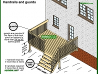 1847-co Handrails and guards - Porches and Decks and Balconies - Exterior Structures - Exterior