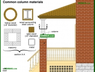 1851-co Common column materials - Porches and Decks and Balconies - Exterior Structures - Exterior