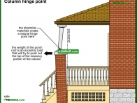 1852-co Column hinge point - Porches and Decks and Balconies - Exterior Structures - Exterior