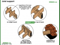 1857-co Joist support - Porches and Decks and Balconies - Exterior Structures - Exterior