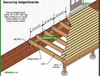 1859-co Securing ledgerboards - Porches and Decks and Balconies - Exterior Structures - Exterior