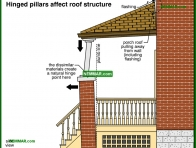 1866-co Hinged pillars affect roof structure - Porches and Decks and Balconies - Exterior Structures - Exterior