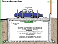 1873-co Structural garage floor - Garages and Carports - Exterior Structures - Exterior