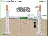 1874-co Poor garage floor drainage - Garages and Carports - Exterior Structures - Exterior
