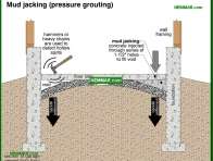 1876-co Mud jacking pressure grouting - Garages and Carports - Exterior Structures - Exterior