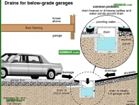 1877-co Drains for below grade garages - Garages and Carports - Exterior Structures - Exterior